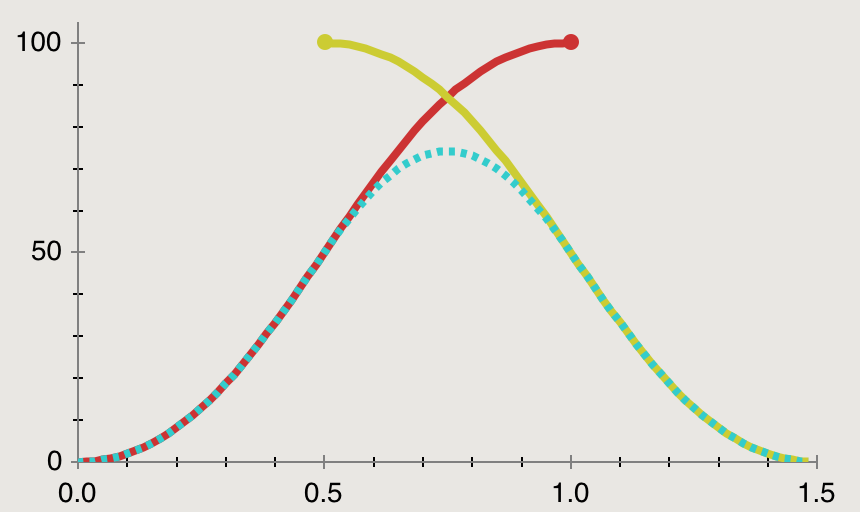Additive Animation Curve (Ease In, Ease Out)