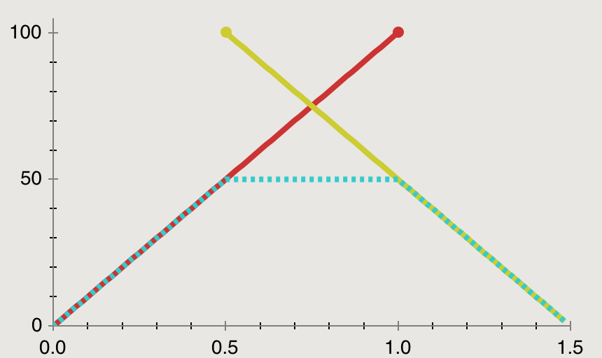 Additive Animation Curve, Linear