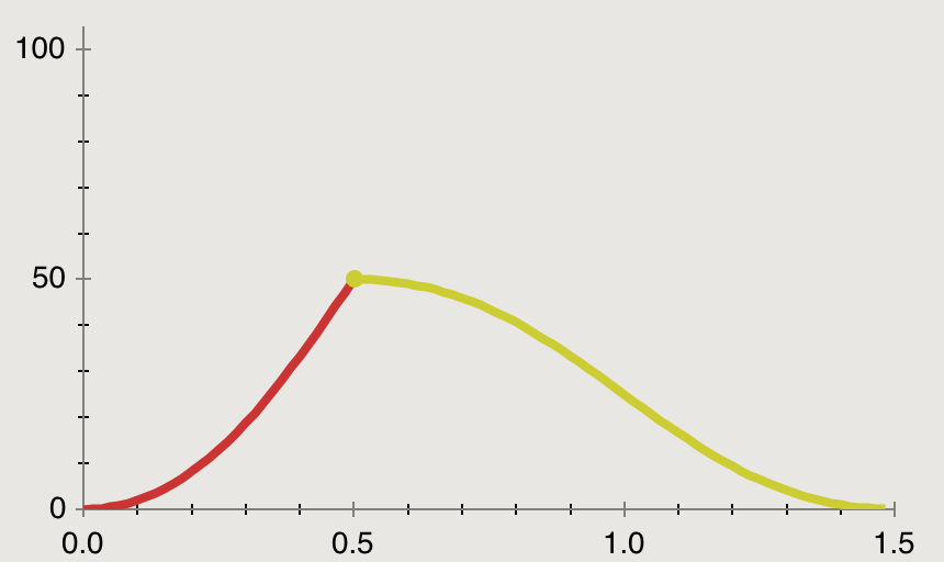 Non-Additive Animation Curve